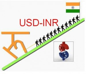 Usd inr option trading